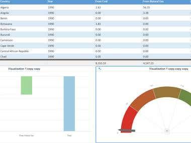 Data Visualization using HighChart and AgGrid API