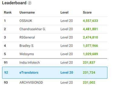 Achieved 92nd position of this community from 30 M users