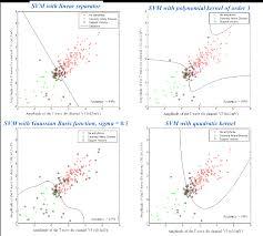 Prediction of cardiac arrhythmia using artificial neural net