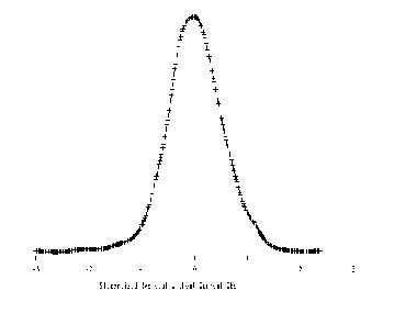 Density vs Studentized Residuals