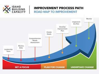 Infographic Improvement Path