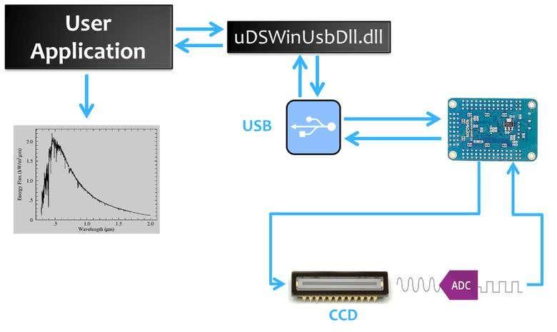 Development of Spectrometer STM32F407VG(Keil uVIsion