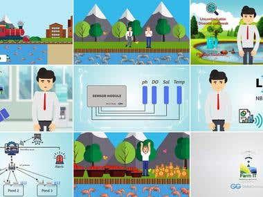 Smart Aquaculture System