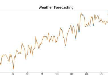 Time series analysis using deep learning
