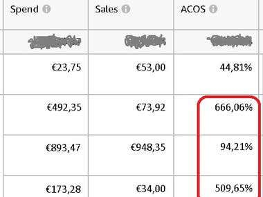 Amazon Advertising Cost of Sales (ACoS) reduced by 54%