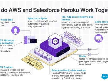 Ruby on Rails, Heroku, Amazon