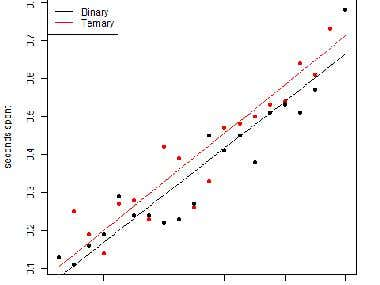 Binary and Ternary Search Algorithm using R