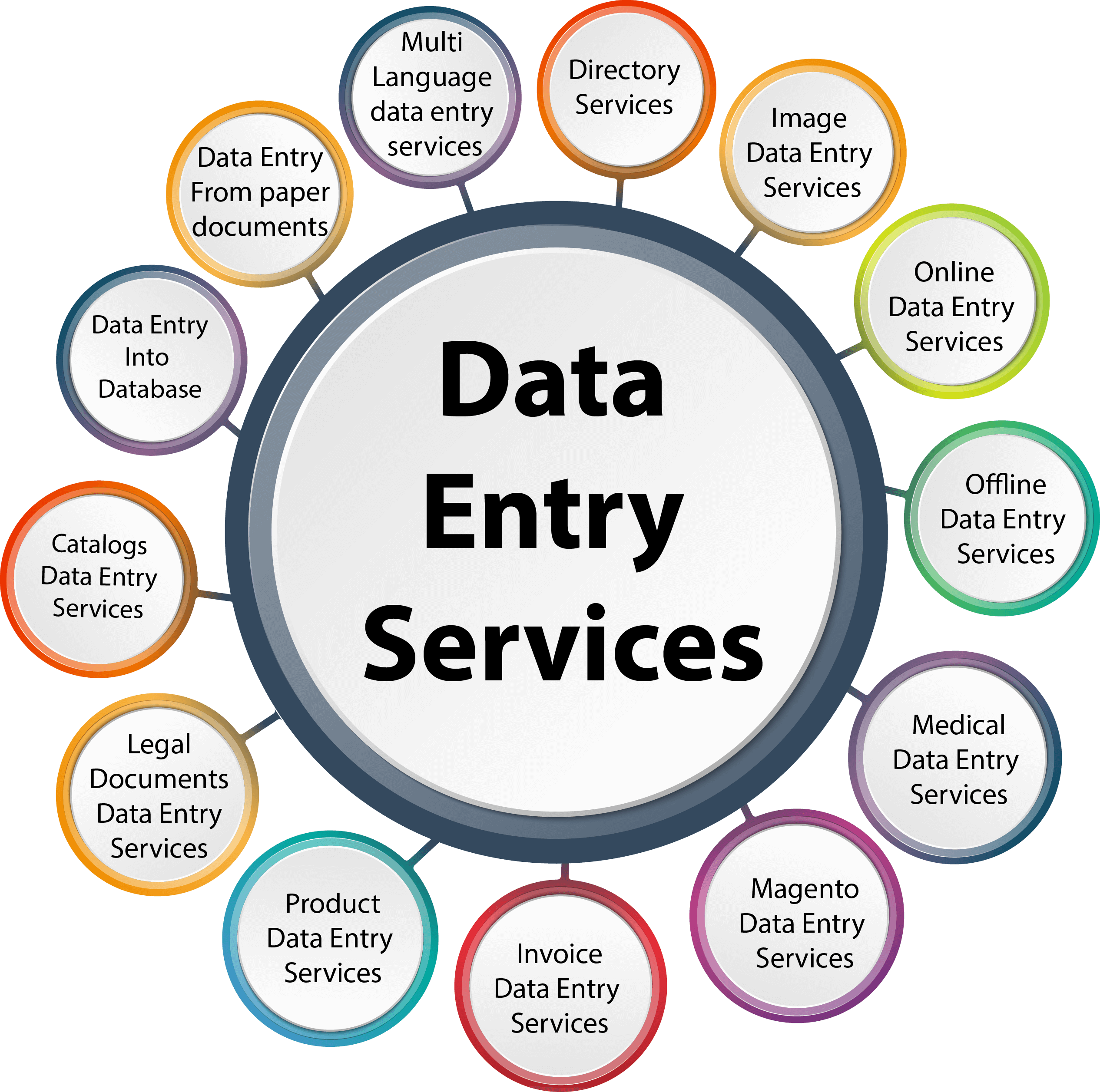 All Data Entry Services