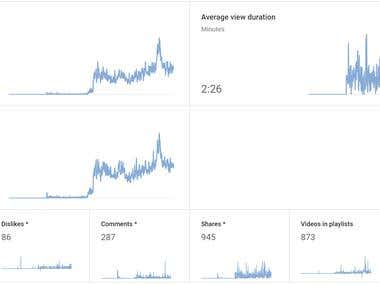 youtube channel optimization for organic reach