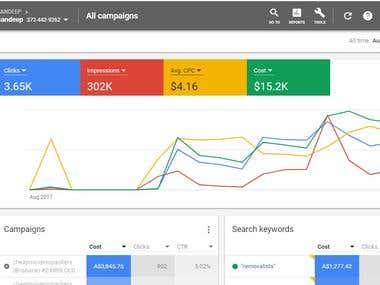 Google AD on Adwords Account performance