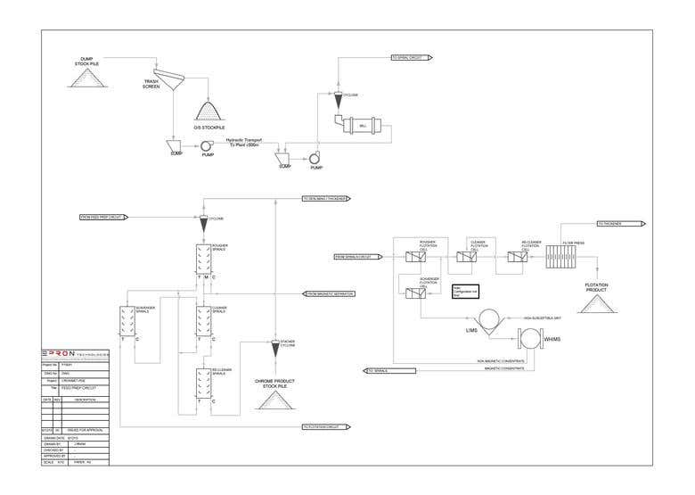 we have produced many flow charts, editable pdfs, and process maps, we will  reproduce and design them as per your requirements, thanks