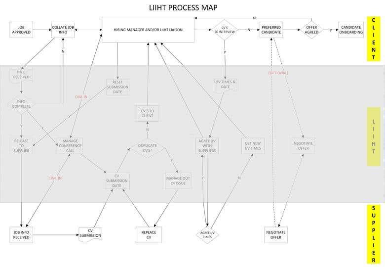 process flow diagram autocad flow charts    process maps in visio autocad freelancer  flow charts    process maps in visio