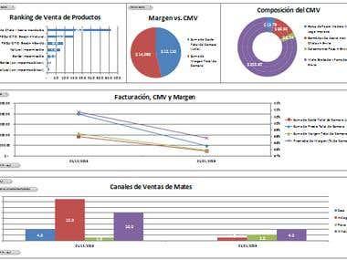 Business Management - Dashboard