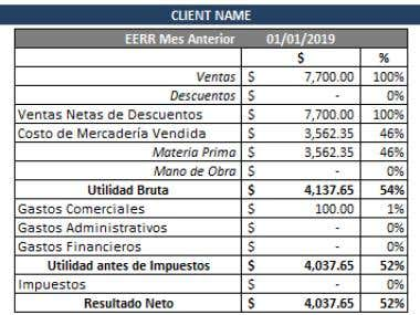 Business Management - P&L (Profit & Loss)