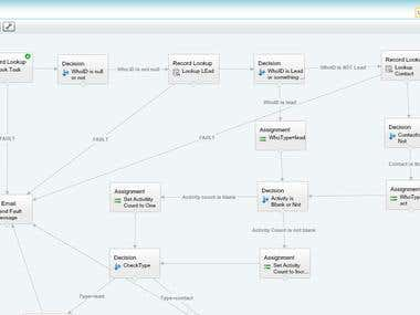Salesforce Flows