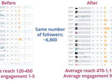 Increase in Social Media Engagement