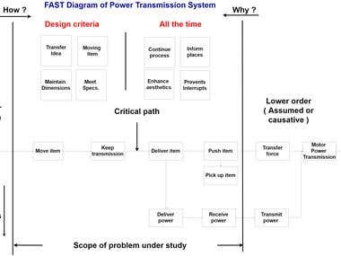 Design of a Power Transmission System