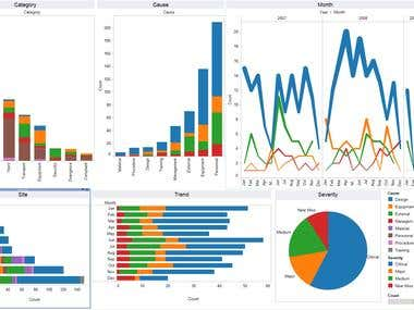 Tableau: Sunburst Dashboard