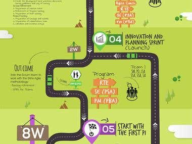 Road map infographic