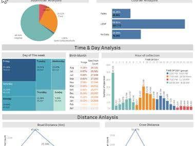 Tableau Specimen Analysis Dashboard