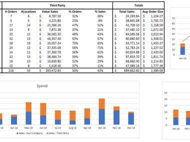 Live Sales Dashboard from Raw Data