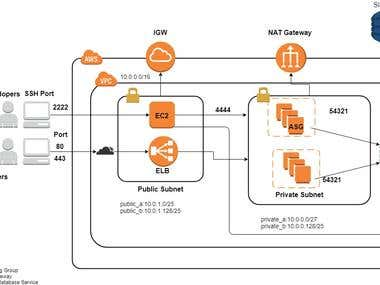 High Availability AWS Architecture
