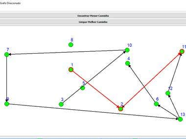 Tool for the study of graphs
