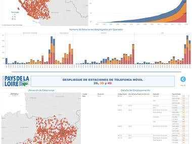Tableau Dashboard - Despliegue Estaciones Móviles