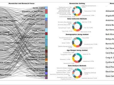 Power BI Dashboard - Sankey Chart