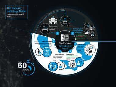 Service Infograph for Radever