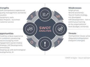 SWOT analysis - visual representation