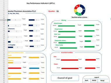 KPI Performance Dashboard
