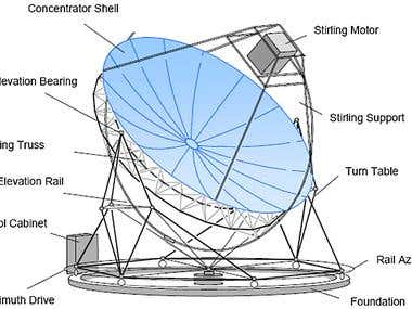 Solar Dish Concentrators