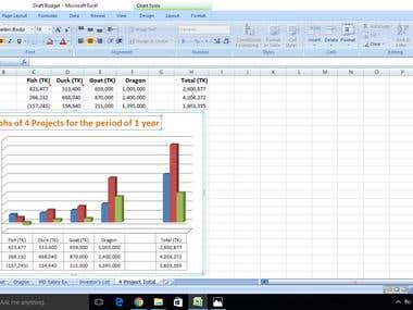 Draft Budget of Agro Project