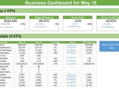Business Profit & Loss Dashboard