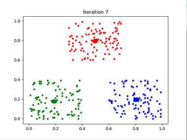 Implementation of k_mean algorithm using python
