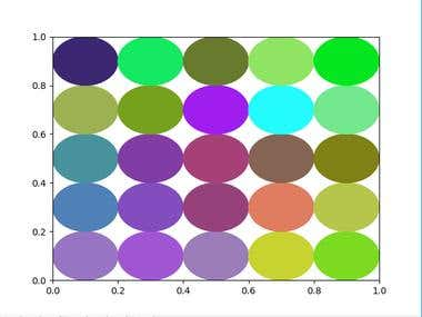 Implementation of self organizing map using python