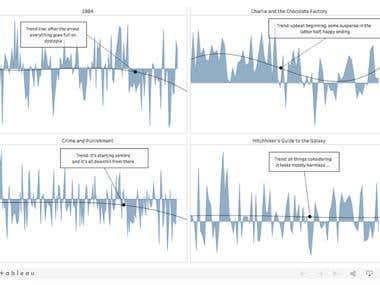Crime & Sentiment - Sentiment Analysis, Visualisation with