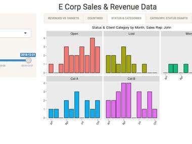 Shiny App - Sales data dashboard