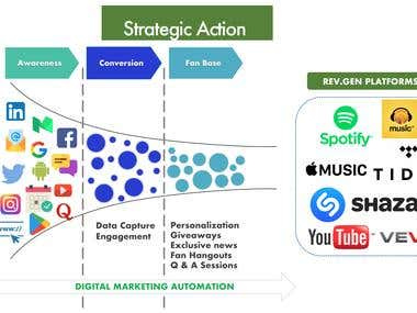 Music Album Launch - Marketing Strategy and Implementation