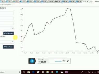 Technical Analysis Chart using Yahoo Finance Historical Data