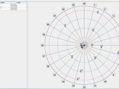 Circular grid visual counter