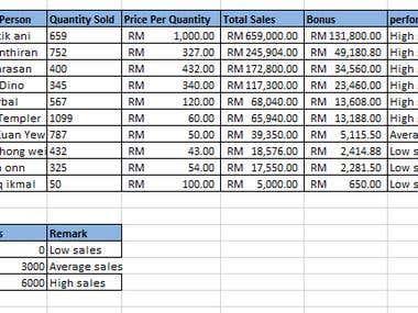 Total Sales and Bonus of Sales Person