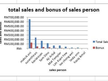 Bar chart of Total sales of sales person with Bonus