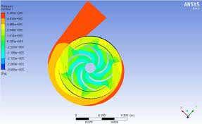 Pump design and cfd
