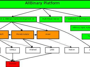 AllBinary Platform