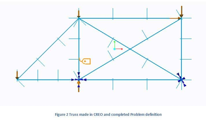 Analysis of 2D Truss with inclined roller Using CREO 2 0 | Freelancer