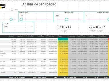 Cost Analysis Power BI
