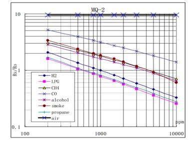 Programmable Logic Control Ladder Logic & HMI