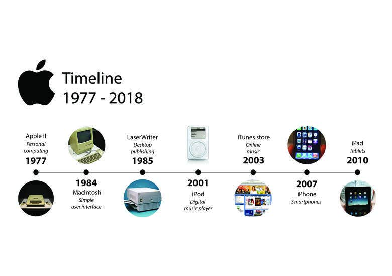 Apple Products Timeline